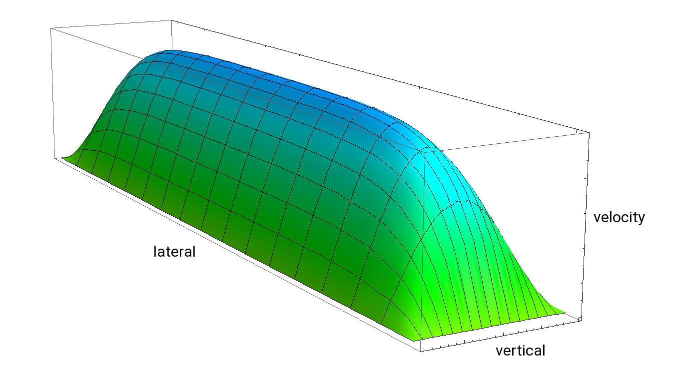 Flow profile